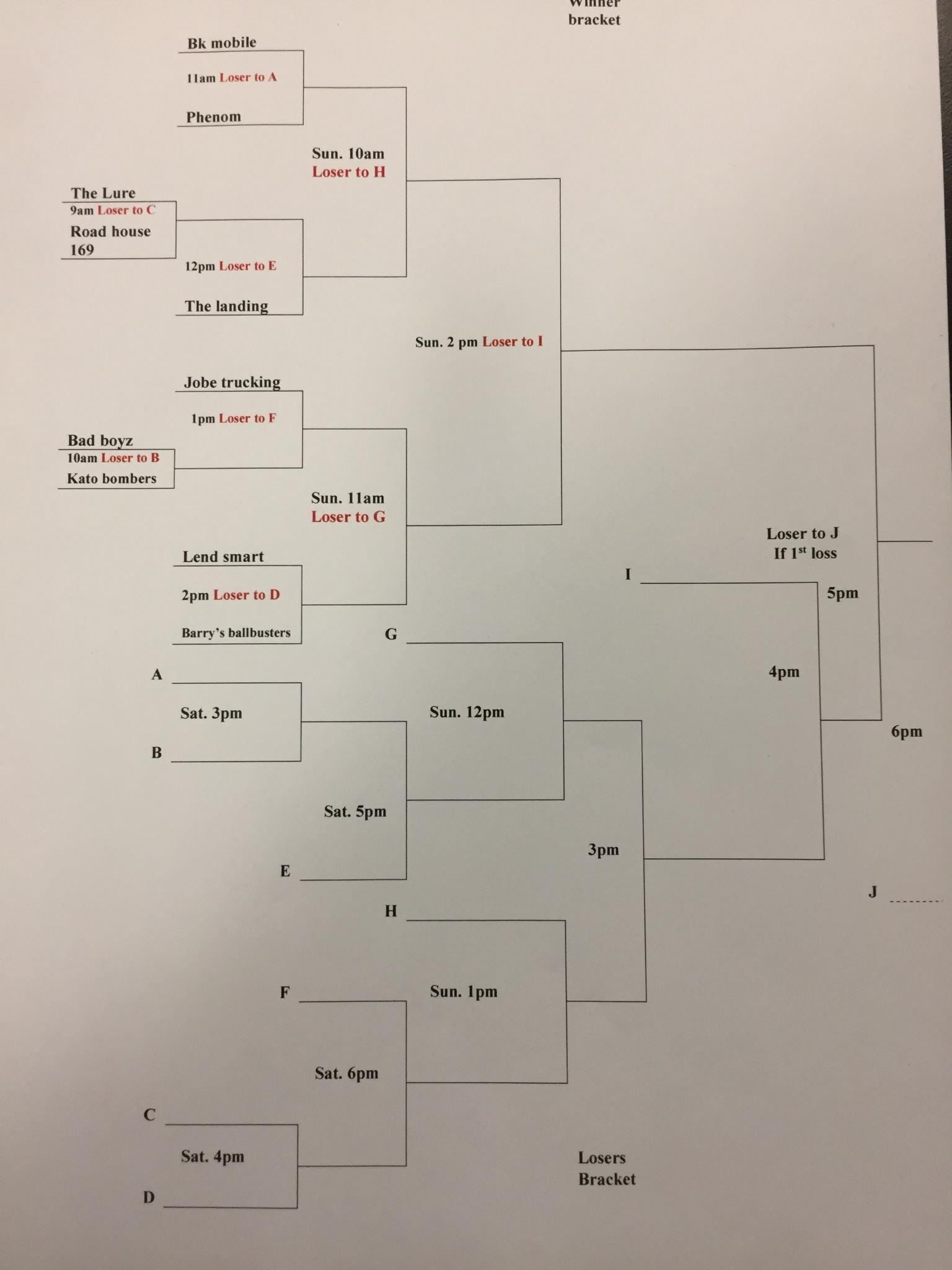 Tournament tree for softball